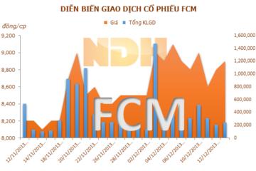 FCM mua lại 55% cổ phần của CTCP Hải Đăng
