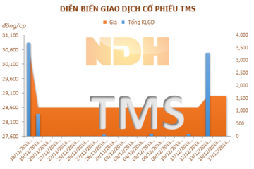 TMS trả cổ tức đợt 2/2013 tỷ lệ 7%