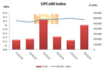 Ngày 18/12: Giao địch thỏa thuận trên UPCoM đạt 6,58 tỷ đồng