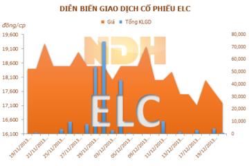 ELC: Eloge sẽ không còn là công ty liên kết