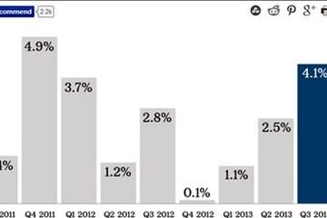 GDP của Mỹ tăng đột biến trong quý 3