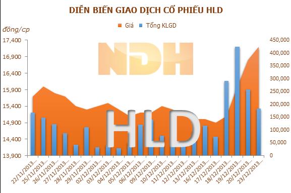 Đầu tư và Xây dựng Thành Nam đăng ký bán 400.000 cổ phiếu HLD