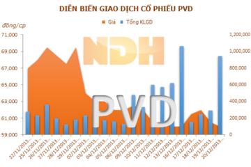 PVD: lãi trước thuế 1.950 tỷ đồng năm 2013