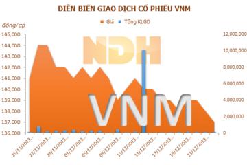 VNM có thêm nhà máy tại Campuchia