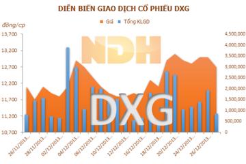 DXG tính giảm bớt sở hữu ở các công ty con