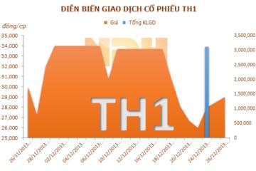 TH1: Một cổ đông lớn đã thoái hết 24,78% vốn