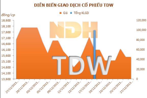 Quỹ VOF có hơn 23 tỷ đồng nhờ bán vốn TDW cho REE