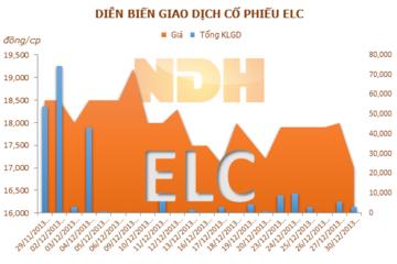 ELC phát hành 600.000 cổ phiếu ESOP