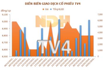 Thủy điện Srepok 4A chính thức phát điện, TV4 sẽ hưởng lợi từ năm 2014