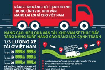 Muốn tăng trưởng bền vững, Việt Nam cần 'cải tổ' ngành vận tải và kho vận