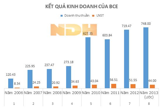 BCE: Lợi nhuận sau thuế năm 2013 ước đạt 44 tỷ đồng, giảm 18,5%