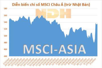 Chứng khoán Châu Á tăng khi IMF muốn nâng dự báo tăng trưởng toàn cầu