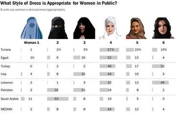 Tín đồ Hồi giáo thích phụ nữ mặc gì ?