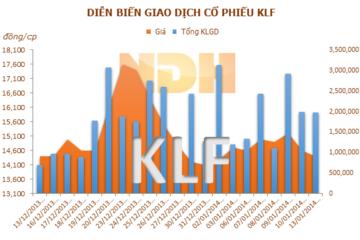 KLF: Chuyển nhượng hơn 35,09 tỷ đồng vốn góp tại Công ty TNHH Hải Châu