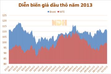 Giá dầu thô Mỹ tăng theo số liệu doanh số bán lẻ