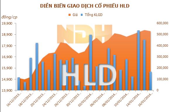 Tranh thủ giá tăng, CSC đăng ký bán tiếp 400.000 cổ phiếu HLD