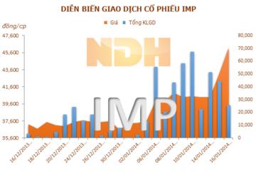 IMP vượt kế hoạch 1,5%