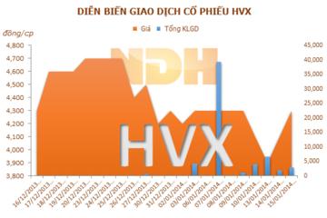 HVX đã phát hành xong 5 triệu cp để cấn trừ công nợ