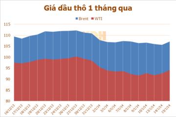Giá dầu thô tăng khi lượng cung dầu của Mỹ giảm mạnh