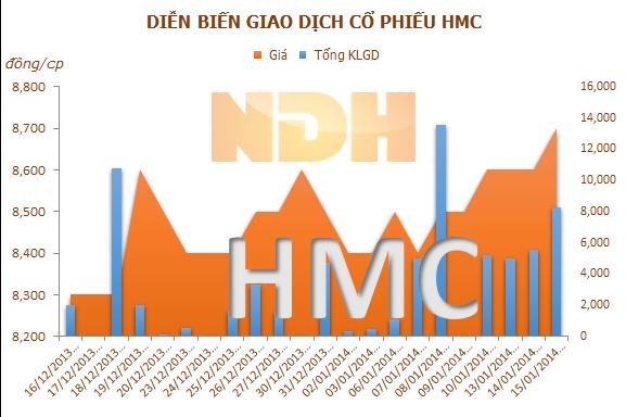 HMC góp vốn cùng Deawoo thành lập công ty kinh doanh phế liệu