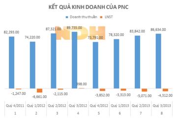 PNC chi 50 triệu lập công ty bán lẻ Phương Nam