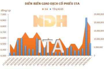 ITA sẽ phát hành 100 triệu cổ phiếu giá 6.600 đồng/cp
