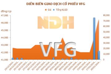 VFG: Năm 2014, mục tiêu lợi nhuận 108,5 tỷ đồng, cổ tức 25%