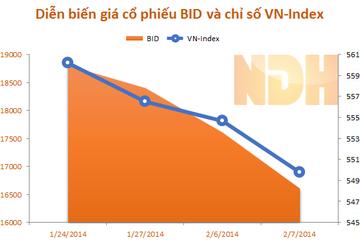 Chào sàn 4 phiên, BIDV khiến VN-Index 'bốc hơi' 3,69 điểm