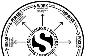 Điều gì làm nên thành công?
