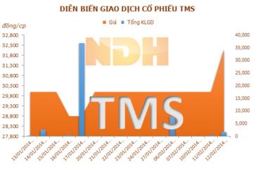 TMS tổ chức ĐHĐCĐ vào ngày 18/4