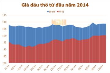 Giá dầu thô giảm nhẹ do số liệu kinh tế ảm đạm