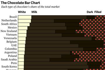 Thị trường sô cô la trắng trên thế giới