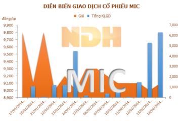 MIC: Tháng 1/2014 đạt 10% kế hoạch doanh thu cả năm