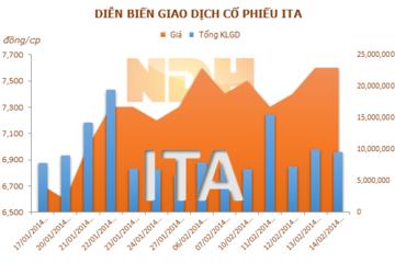 ITA: Năm 2013 lãi 45 tỷ, EPS vỏn vẹn 73 đồng/CP