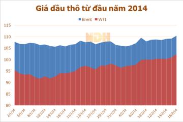 Giá dầu WTI lên cao nhất trong 4 tháng do dự báo nguồn cung giảm