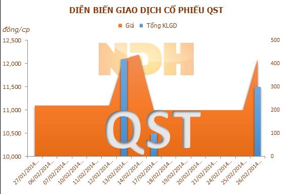 QST và TPH tạm ứng cổ tức năm 2013 bằng tiền mặt