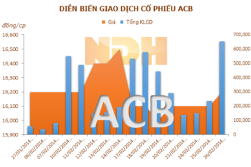 Bí ẩn phía sau việc ACB định chi hàng trăm tỷ mua cổ phiếu quỹ