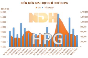 HPG: Đặt kế hoạch LNST năm 2014 tăng 13%, cổ tức 20%