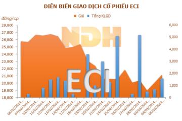 ECI: 21/3 chốt quyền trả cổ tức đợt 2 năm 2013, tỷ lệ 7%