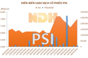 CTCP Quản lý quỹ Việt Cát đã mua hơn 2 triệu cổ phiếu PSI