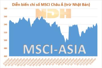 Chứng khoán Châu Á giảm do số liệu xấu của Trung Quốc, Nhật Bản
