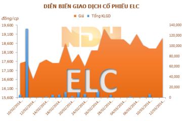 ELC: 26/3 chốt quyền tham dự ĐHĐCĐ và nhận cổ tức 8%