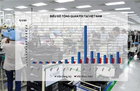 Làn sóng vốn Hàn đang tăng lên