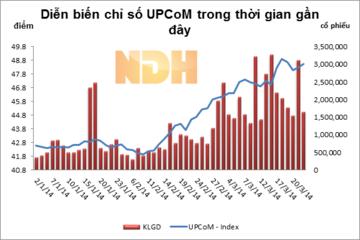 Phiên 24/3, UPCoM có phiên tăng điểm thứ 2