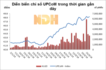 Ngày 27/3: UPCoM tăng điểm trở lại