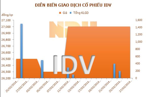 6 tháng 2014, IDV vượt kế hoạch lợi nhuận cả năm