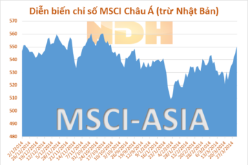 Chứng khoán Châu Á tăng phiên thứ năm, chỉ số PMI của Trung Quốc kìm hãm