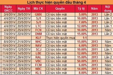 Danh sách các cổ phiếu chốt quyền chia cổ tức đầu tháng 4