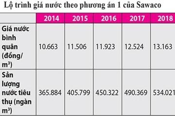 Sawaco xin tăng giá nước