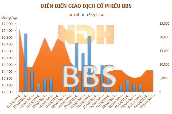 BBS phát hành 200.000 cổ phiếu ESOP, hạn chế chuyển nhượng trong vòng 01 năm